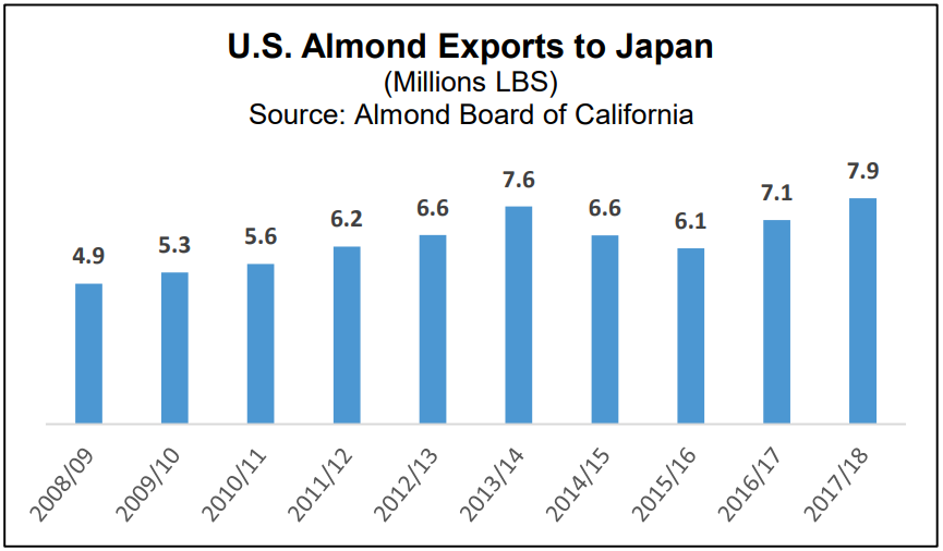 US Exports to Japan