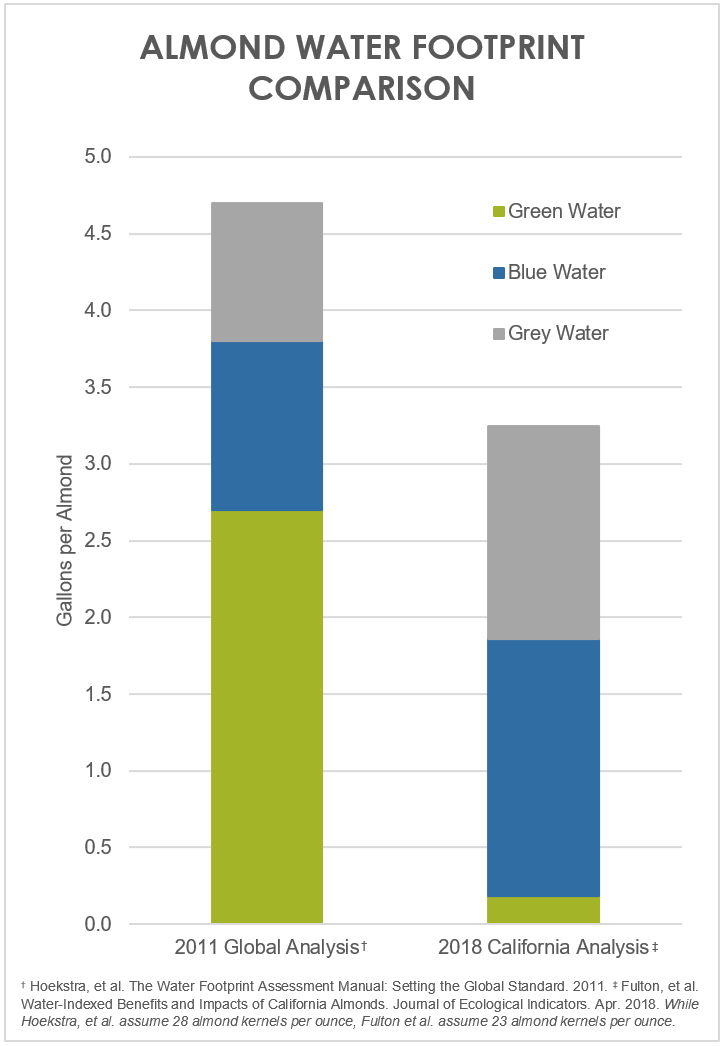 Almond Water Footprint Comparison